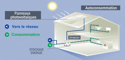 onduleur solaire photovoltaïque